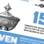 2020 NTT INDYCAR SERIES Championship By The Numbers